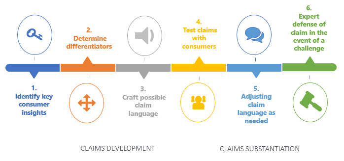 Claims Overview-1